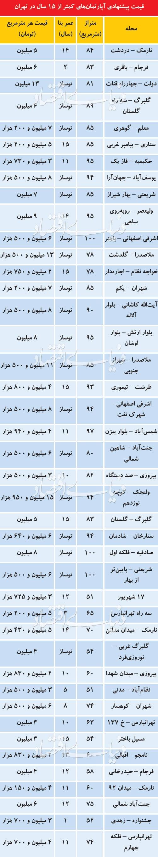 قیمت پیشنهادی آپارتمانهای کمتر از ۱۵ سال در تهران