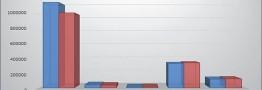 بررسی معاملات بورس کالا را در دو دوره، ردیابی نشانههای رکود صنعتی در بازار کالا