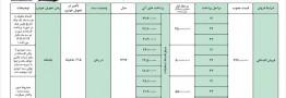 جزئیات فروش اقساطی خودروی جک S۵ اتوماتیک