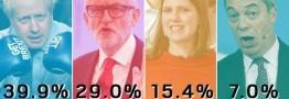 آیا رسانههای انگلیس در انتخابات بیطرف عمل میکنند؟