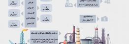 بهرهبرداری از پالایشگاه گازی بید بلند خلیج فارس