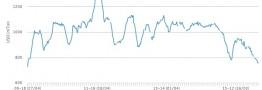 قیمت PVC به پایین ترین میزان در 6 سال اخیر رسید 