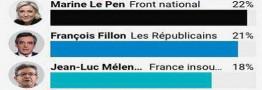 راه یابی ماکرون و لوپن به دور دوم انتخابات فرانسه/ نتایج نهایی دور نخست انتخابات مشخص شد