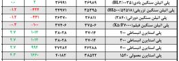 اعلام قیمت مواد اولیه پلیمری برای عرضه تا 5 بهمن 1394 + جدول مقایسه ای