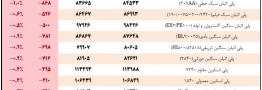جدول مقایسهای قیمت های پایه محصولات پلیمری در تاریخ ۱۸ و ۲۵ فروردین ۹۸